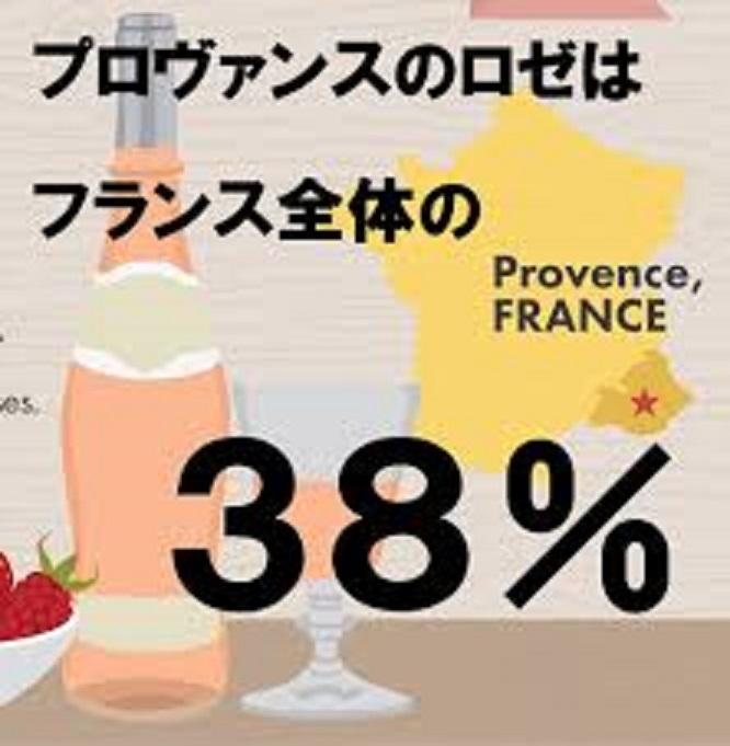 フランスのAOCロゼワインの38~42%を占めることを示すグラフ