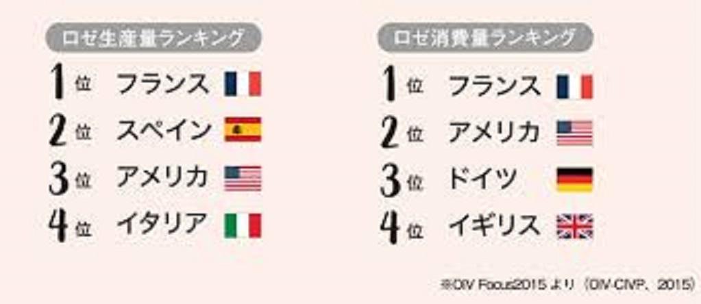 フランスは世界一のロゼワイン生産国 消費国であることを示すグラフ
