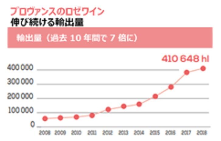 ロゼワインの消費量は年々増加傾向にあることを示すグラフ