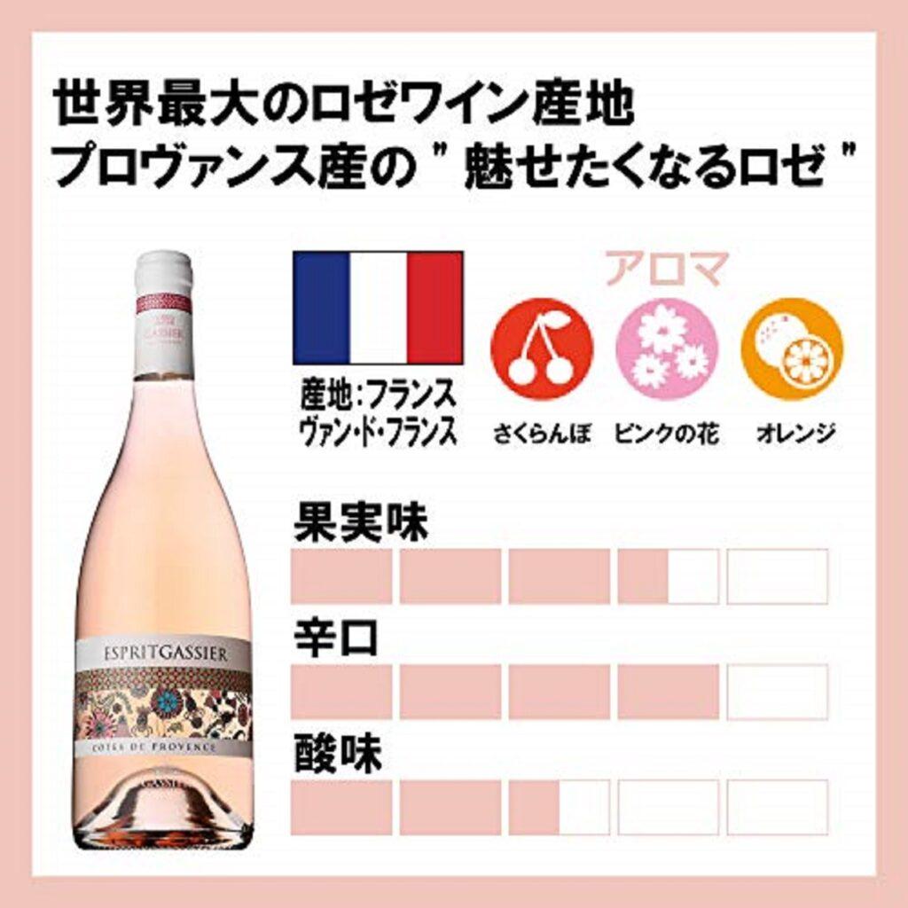 ロゼワインの風味 アロマをまとめた図