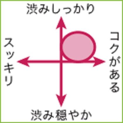 マルベックの味の特徴をまとめた図