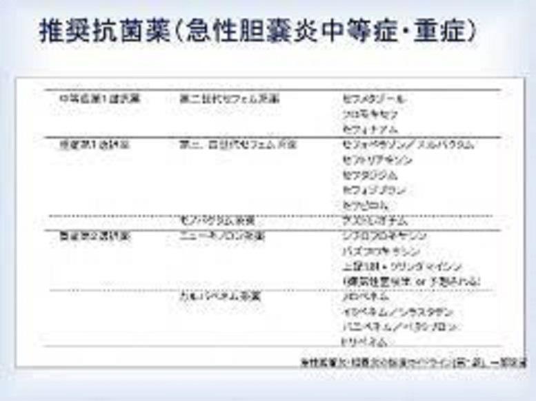 治療に用いられる抗菌薬をまとめた表